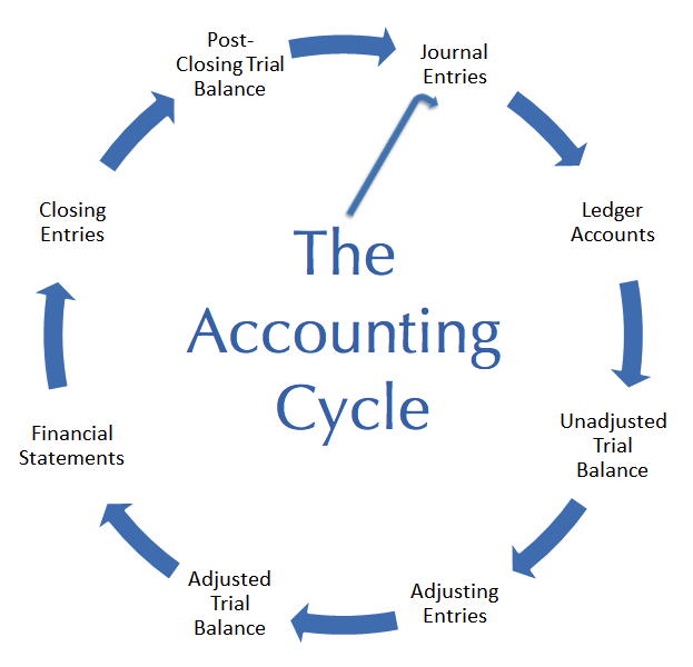bookkeeping and accounting terms   apo bookkeeping  amp  consulting    accounting equation